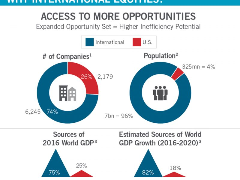 Infographic: Is Your Portfolio Well Positioned to Take Advantage of International Opportunities